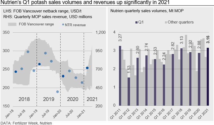 Nutrien's Q1 potash sales volumes and revenues up significantly in 2021