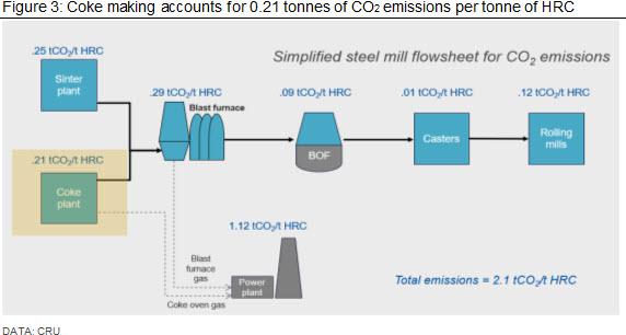 Coke making accounts for 0.21 tonnes of CO2 emissions per tonne of HRC