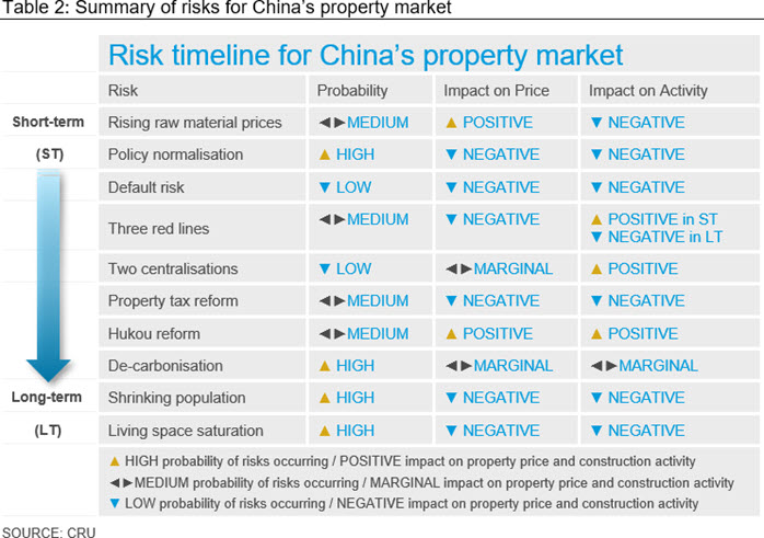 Table 2: Summary of risks for China's property market