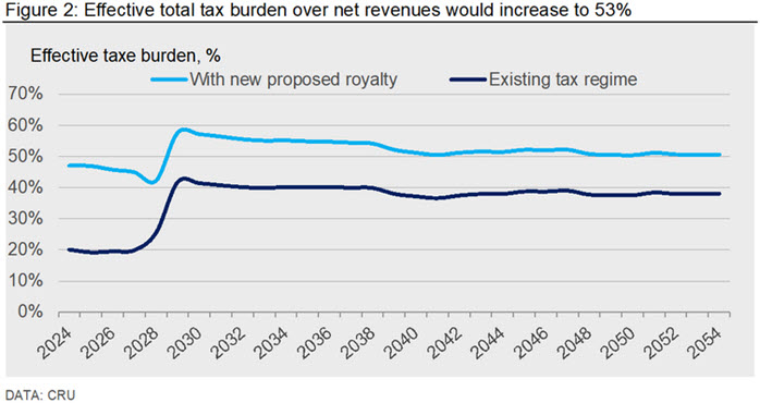 Figure 2: Effective total tax burden over net revenues would increase to 53%