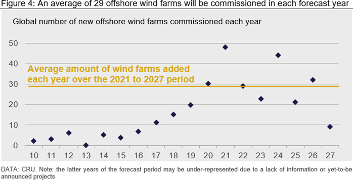 An average of 29 offshore wind farms will be commissioned in each forecast year
