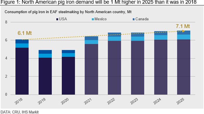 North American pig iron demand will be 1 Mt higher in 2025 than it was in 2018