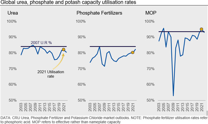 Global urea, phosphate and potash capacity utilisation rates