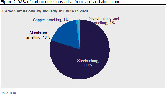 98% of carbon emissions arise from steel and aluminium