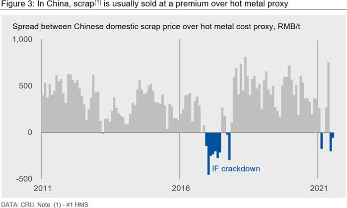 Figure 3: In China, scrap(1) is usually sold at a premium over hot metal proxy
