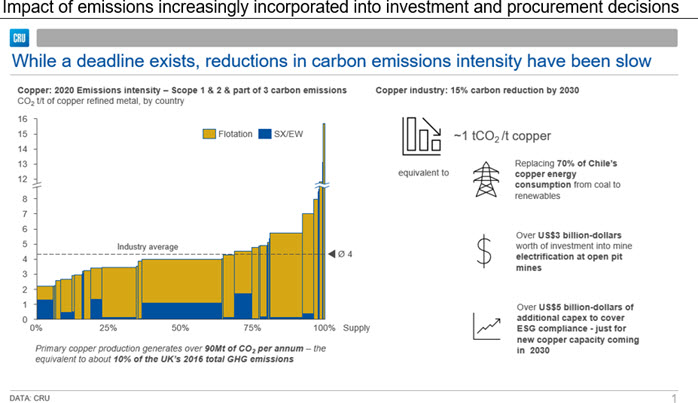 Impact of emissions increasingly incorporated into investment and procurement decisions