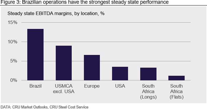 Brazilian operations have the strongest steady state performance