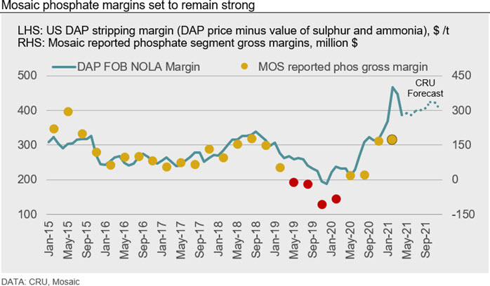 Mosaic phosphate margins set to remain strong