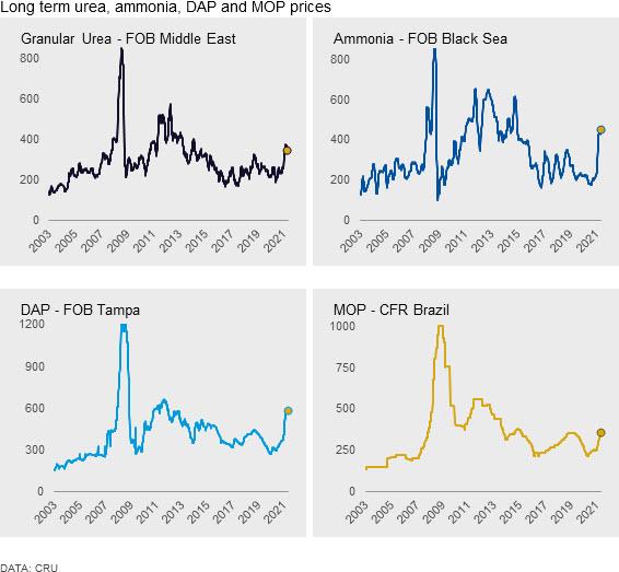 Long term urea, ammonia, DAP and MOP prices