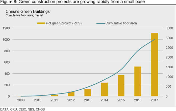 Figure 8: Green construction projects are growing rapidly from a small base