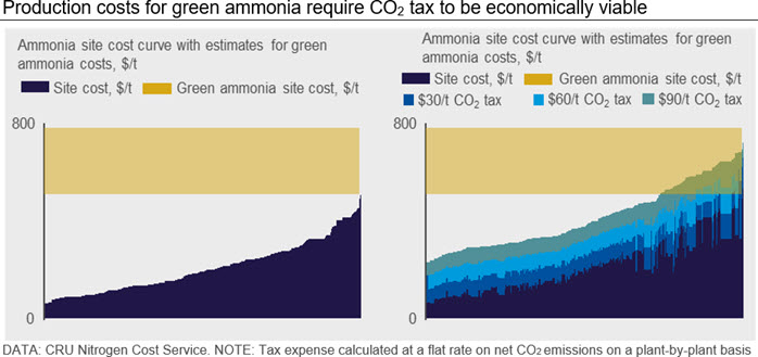Production costs for green ammonia require CO2 tax to be economically viable