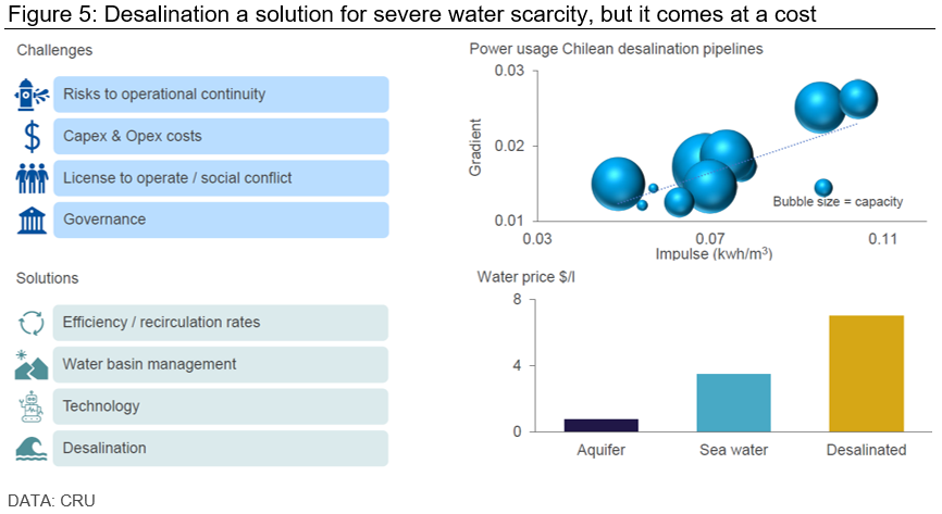 Desalination a solution for severe water scarcity, but it comes at a cost