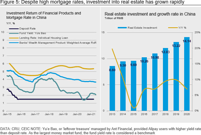 Figure 5: Despite high mortgage rates, investment into real estate has grown rapidly