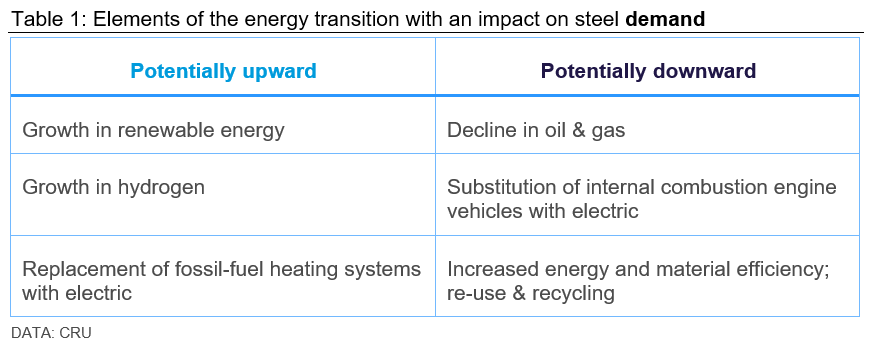 Steel and the energy transition - impact of green energy on steel demand