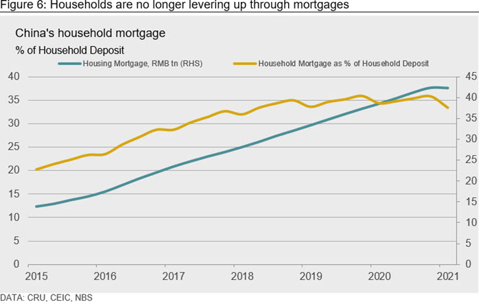 Figure 6: Households are no longer levering up through mortgages