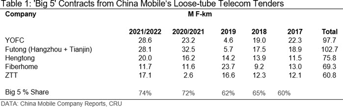 Table 1: 'Big 5' Contracts from China Mobile's Loose-tube Telecom Tenders