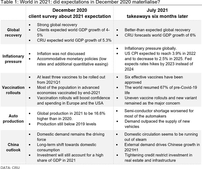 Table 1: World in 2021: did expectations in December 2020 materlialise?