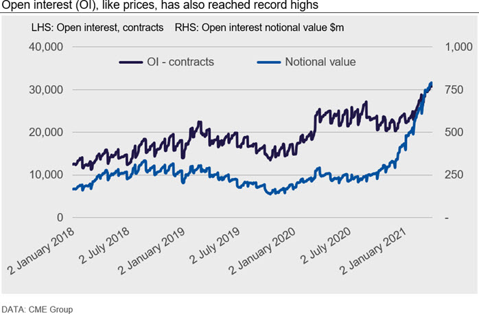 Open interest (OI), like prices, has also reached record highs