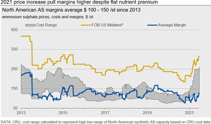 2021 price increase pull margins higher despite flat nutrient premium