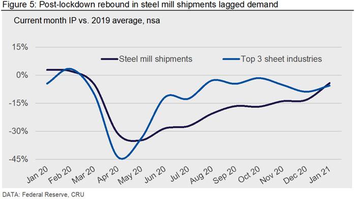 Post-lockdown rebound in steel mill shipments lagged demand
