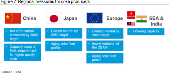 Regional pressures for coke producers