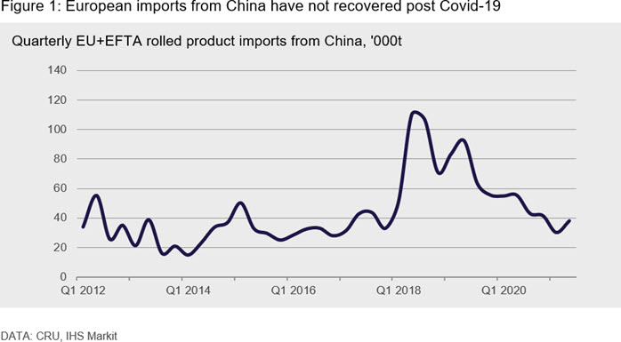 European imports from China have not recovered post Covid-19