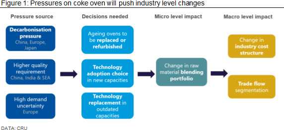 Pressures on coke oven will push industry level changes