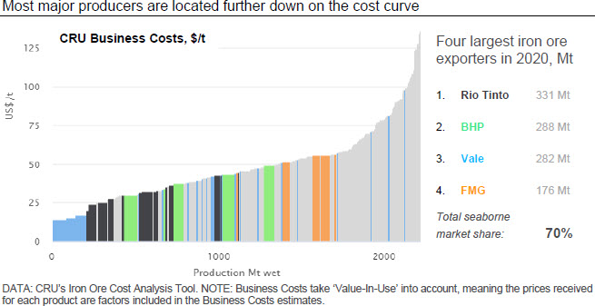 Most major producers are located further down on the cost curve