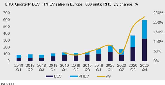 LHS: Quarterly BEV + PHEV sales in Europe, '000 units; RHS: y/y change, %