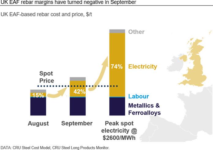 UK EAF rebar margins have turned negative in September