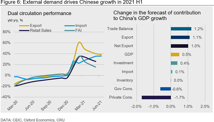 Figure 6: External demand drives Chinese growth in 2021 H1