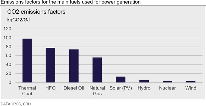 Emissions factors for the main fuels used for power generation