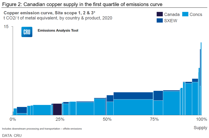 Canadian copper supply in the first quartile of emissions curve