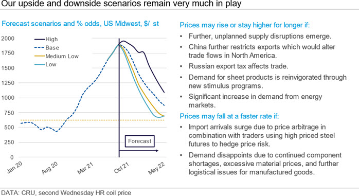 Our upside and downside scenarios remain very much in play