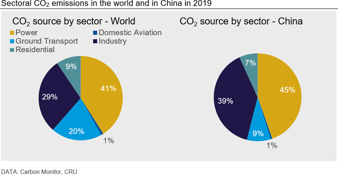 Sectoral CO2 emissions in the world and in China in 2019