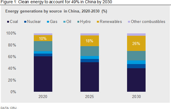 Clean energy to account for 49% in China by 2030