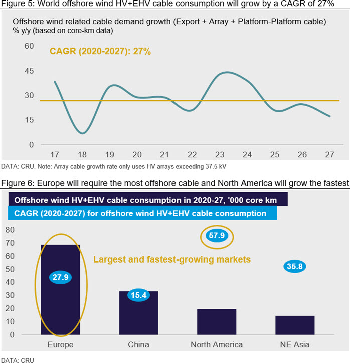 World offshore wind HV+EHV cable consumption will grow by a CAGR of 27