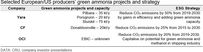 Selected European/US producers' green ammonia projects and strategy