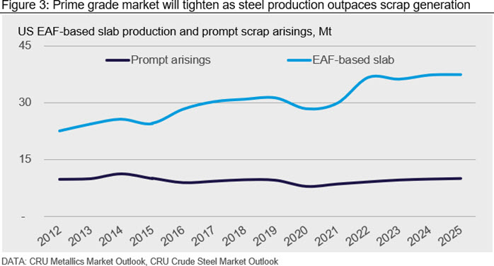 Prime grade market will tighten as steel production outpaces scrap generation