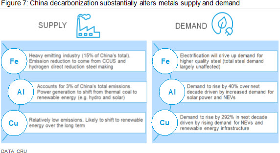 China decarbonization substantially alters metals supply and demand