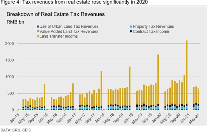 Figure 4: Tax revenues from real estate rose significantly in 2020