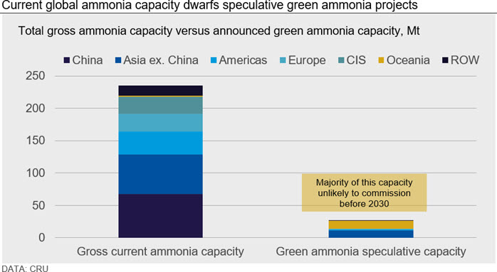Current global ammonia capacity dwarfs speculative green ammonia projects