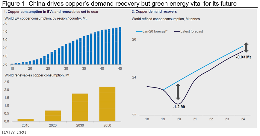 CRU - China drives copper's demand recovery but green energy vital for its future