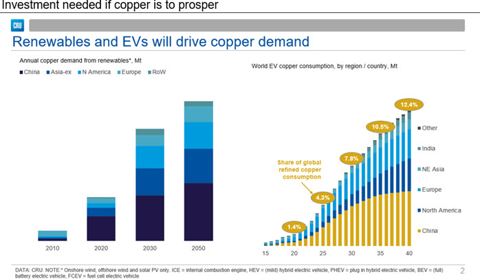 Investment needed if copper is to prosper