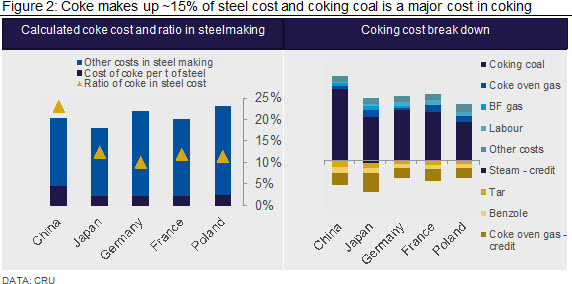 Figure 2: Coke makes up ~15% of steel cost and coking coal is a major cost in coking