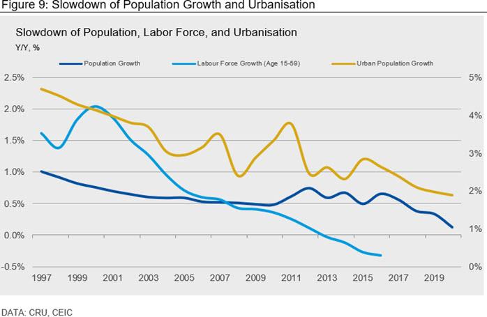 Figure 9: Slowdown of Population Growth and Urbanisation