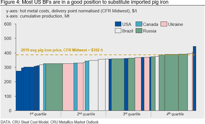 Most US BFs are in a good position to substitute imported pig iron
