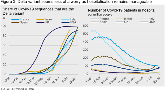 Figure 3: Delta variant seems less of a worry as hospitalisation remains manageable