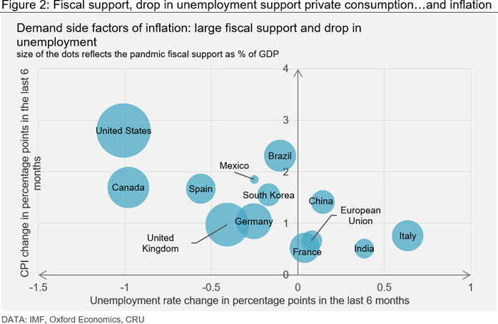 Figure 2: Fiscal support, drop in unemployment support private consumption…and inflation