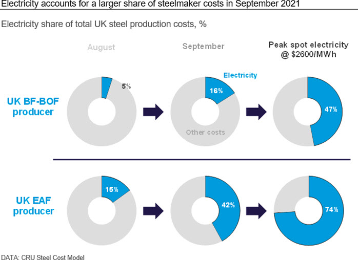 Electricity accounts for a larger share of steelmaker costs in September 2021